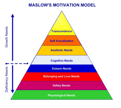 maslow-motivation-model