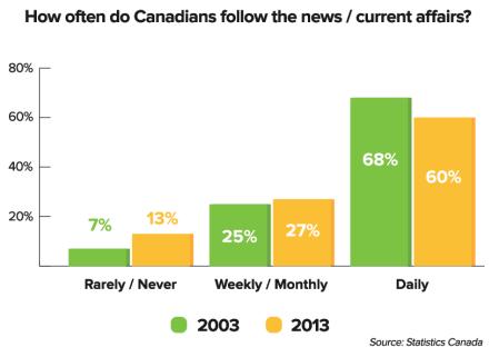 follow-the-news-statscan
