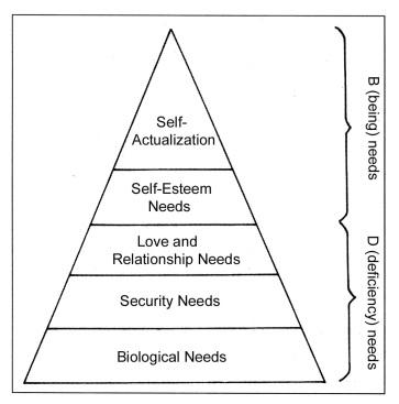 09maslowspyramid